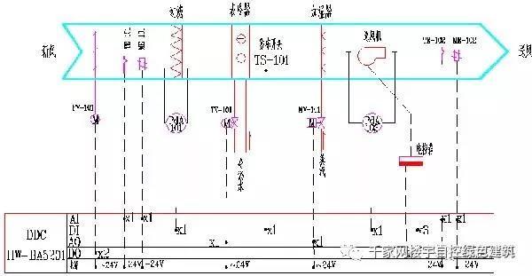 (2)送/排风机   本工程将对室内地下车库、首层公共卫生间、厨房三处总共6台低噪声排风机进行实时监控。   控制内容如下 :   送/排风机运行状态、手/自动状态,故障报警及开关控制。   送/排风机平时根据地下室的CO浓度、CO2浓度进行间歇排风;发生火灾时,完全由消防报警系统控制。   可根据上下班时间制订时间控制程序。   送/排风机监控原理图如下: