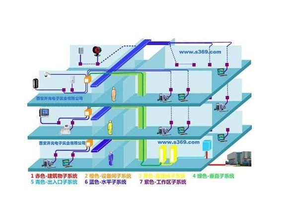智能建筑中综合布线系统的设计和应用