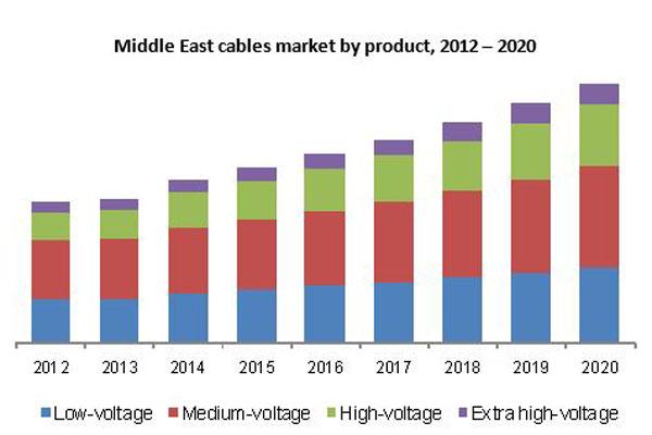 预计到2020年中东和非洲(MEA)低压电缆市场需求将达到27亿美元