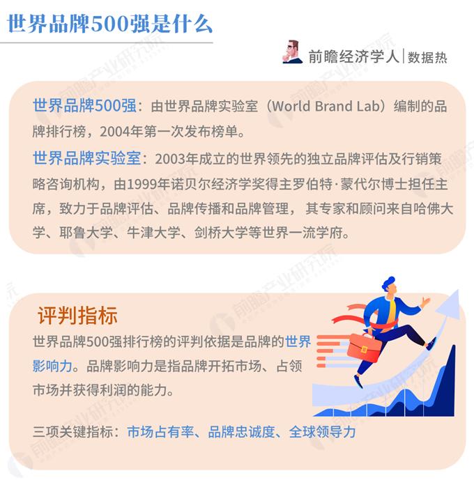 数据热 2018世界品牌500强(中国篇):中国38个品牌上榜,能源行业影响力最大