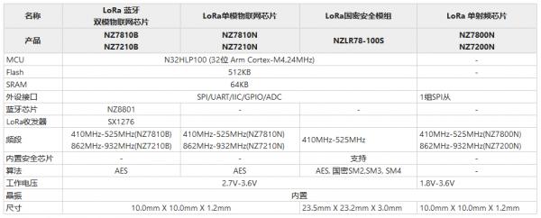 盘点LoRa芯片供应商及产品