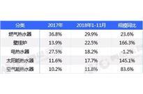 2018年精装修市场分析:壁挂炉高增长,燃气热水器销量不行了?