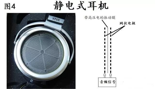 而经过放大升压的音频信号则通往两个固定电极,并在电极之间产生不断