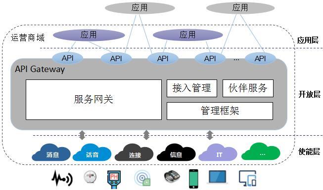 以退为进的API战略,从容迎接5G时代