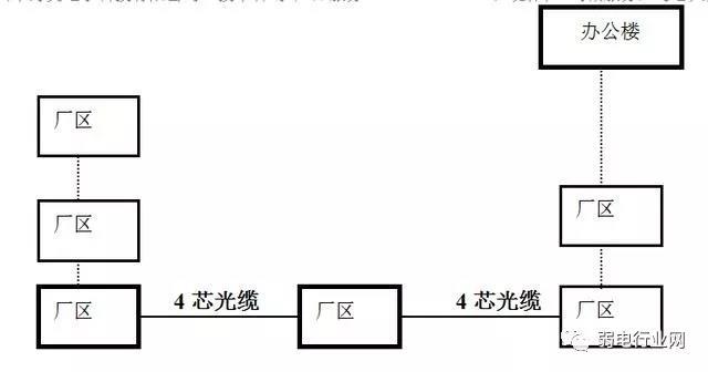 光纤工程方案配置有哪些?
