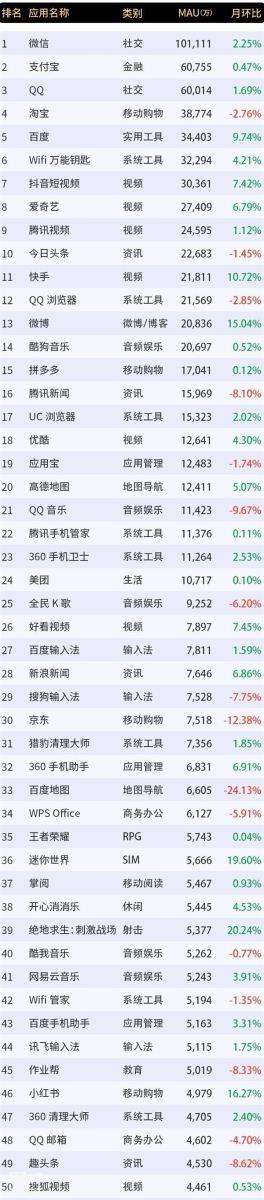 微信月活用户突破10亿:领先支付宝/QQ 4亿多
