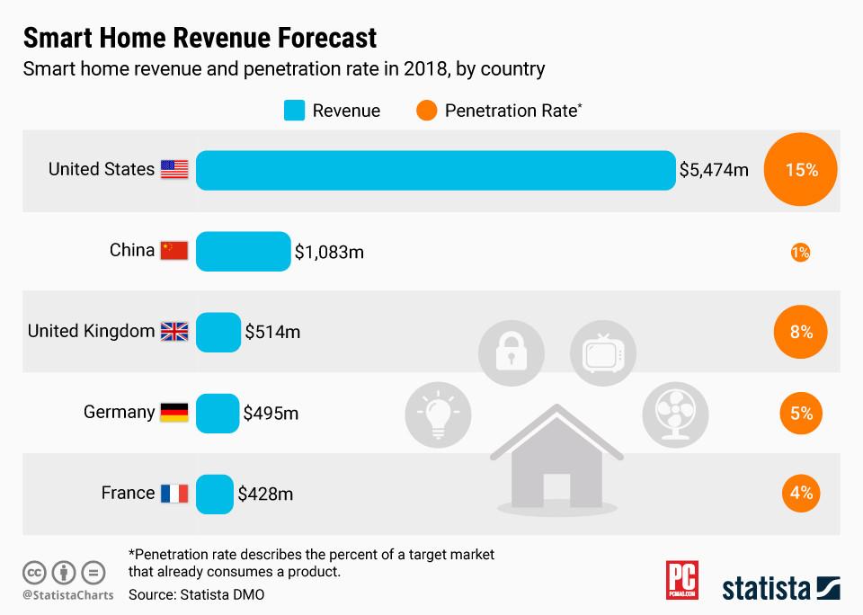世界各国智能家居普及率统计,中国仅为1%