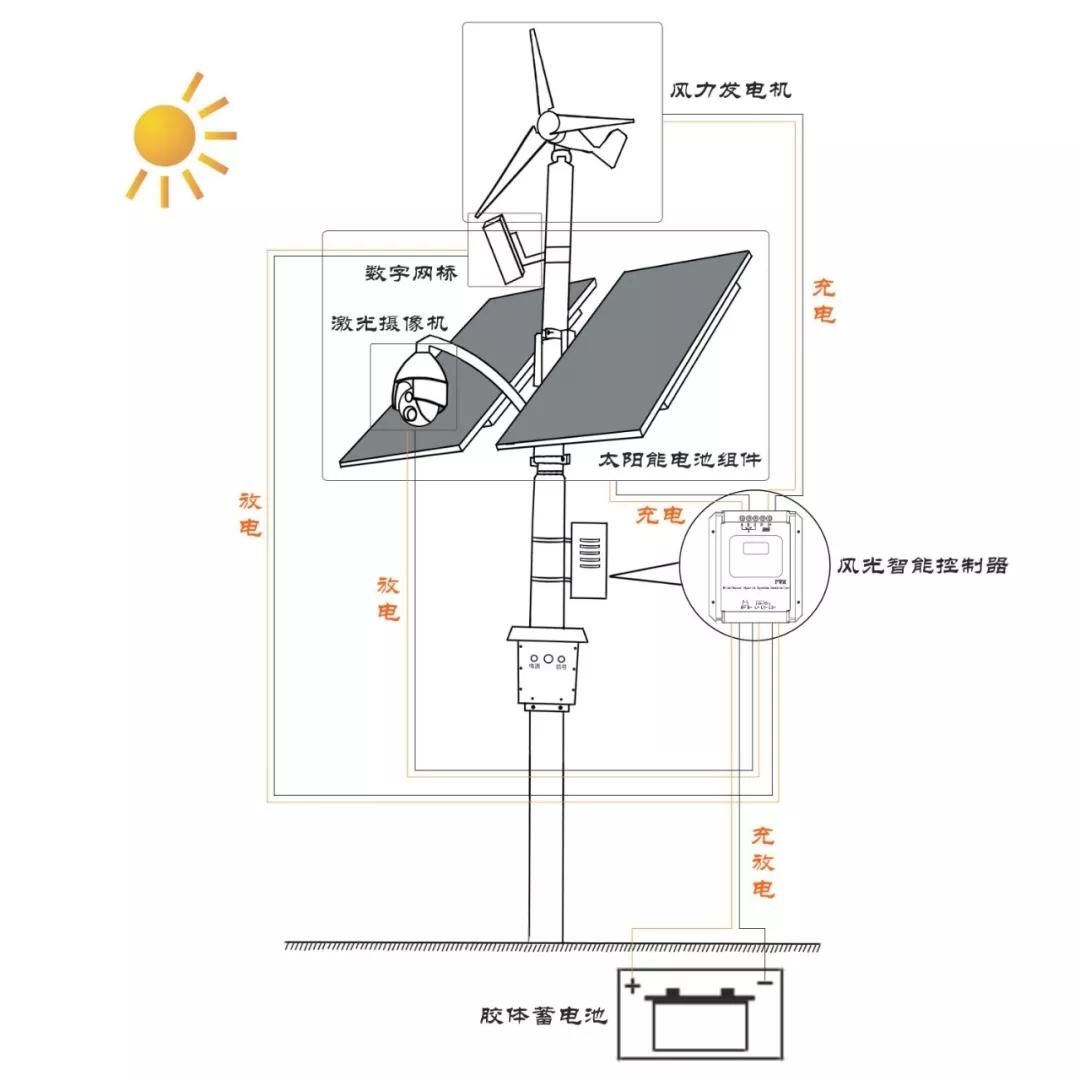 《亚博》一套完整的太阳能远程监控系统方案