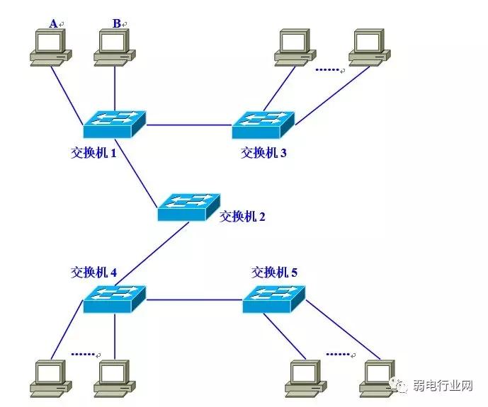 《亚博》图文并茂讲VLAN,让你看一遍就理解VLAN