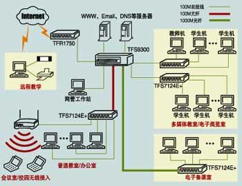 校园网的设计 拓扑结构图