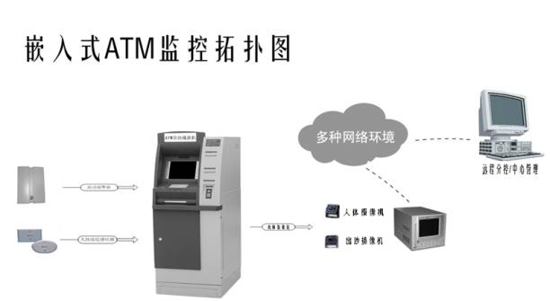 新世纪的银行服务已超越了传统的服务理念,ATM自动柜员机在全国金融界的不断普及,许多原来要在银行网点办理的业务现在都可以在自助银行的ATM 上自助进行,储户可通过手中的银行卡在ATM上进行存、取款,转帐、自助交费等服务,ATM给我们的生活带来了许多方便,成为我们生活中密不可分的助手,已经完全融入百姓的日常生活当中。  但是自助银行作为无人值守,24小时提供金融服务的营业场所,其相关设备和客户交易过程的安全性一直是银行安全保卫部门的重要工作之一。而随着金融业ATM自动柜员机的大量使用也逐渐暴露出了一些问题