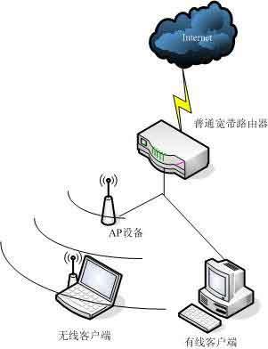 家庭网络最简单,将买来的ap直接连入宽带路由器的lan