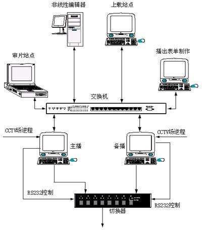 播出系统与数字电视的关系及其结构性能做一下论述