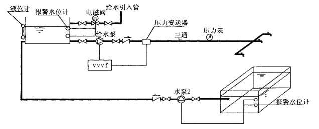 生活泵自动控制时,用变频器来输出,用压力变送器感测水中的压力并