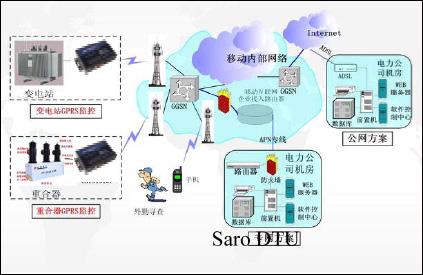 采集器与电表:采用rs-485接口及屏