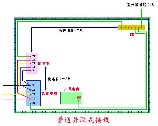 A点为交流配电箱。   B点为机房接地母排。   采用凯文式接法后,虽然A点到防雷箱的距离为6米。   而开关电源交流输入侧得到的剩余电压(残压)=防雷箱的残压。   也就是说把L1和L2的长度变为0。   假设通过防雷箱的雷电流为20KA:   防雷箱的残压为1500V。   L1的残压=L1*di/dt=0uH*20KA/10uS=0KV。   L2的残压=L2*di/dt=0uH*20KA/10uS=00KV。   则最终开关电源交流输入侧得到的剩余电压(残压)=1.